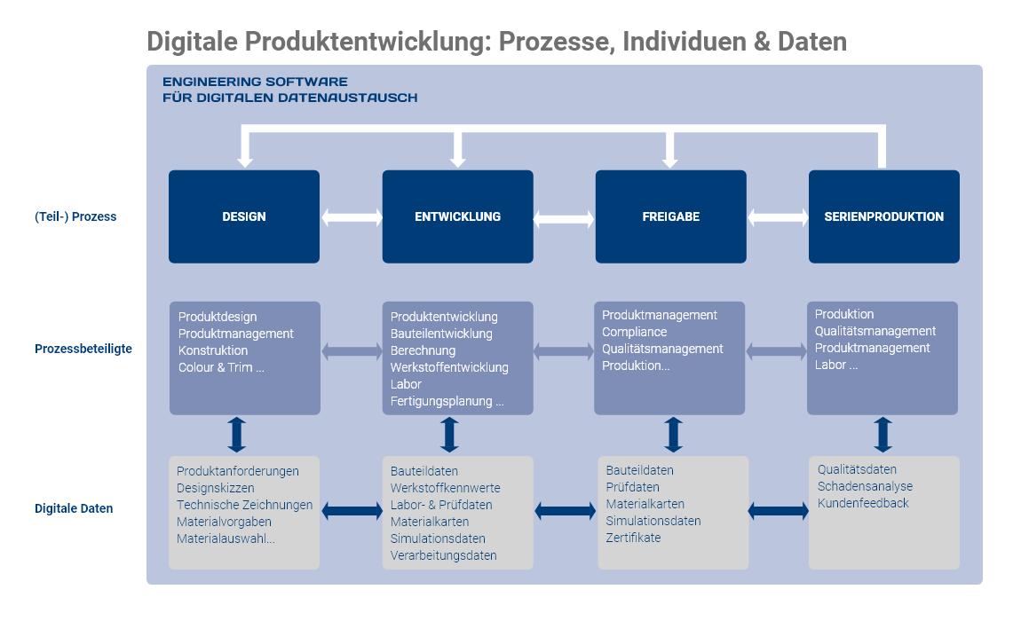 Digitale Daten in der Produktentwicklung